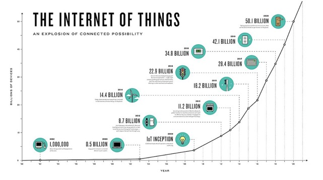 iot cleaning facility internet of things